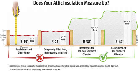 More insulation is recommended for the northern states because of colder climates.  sc 1 st  NJ Clean Energy & Rule Your Attic | NJ OCE Web Site